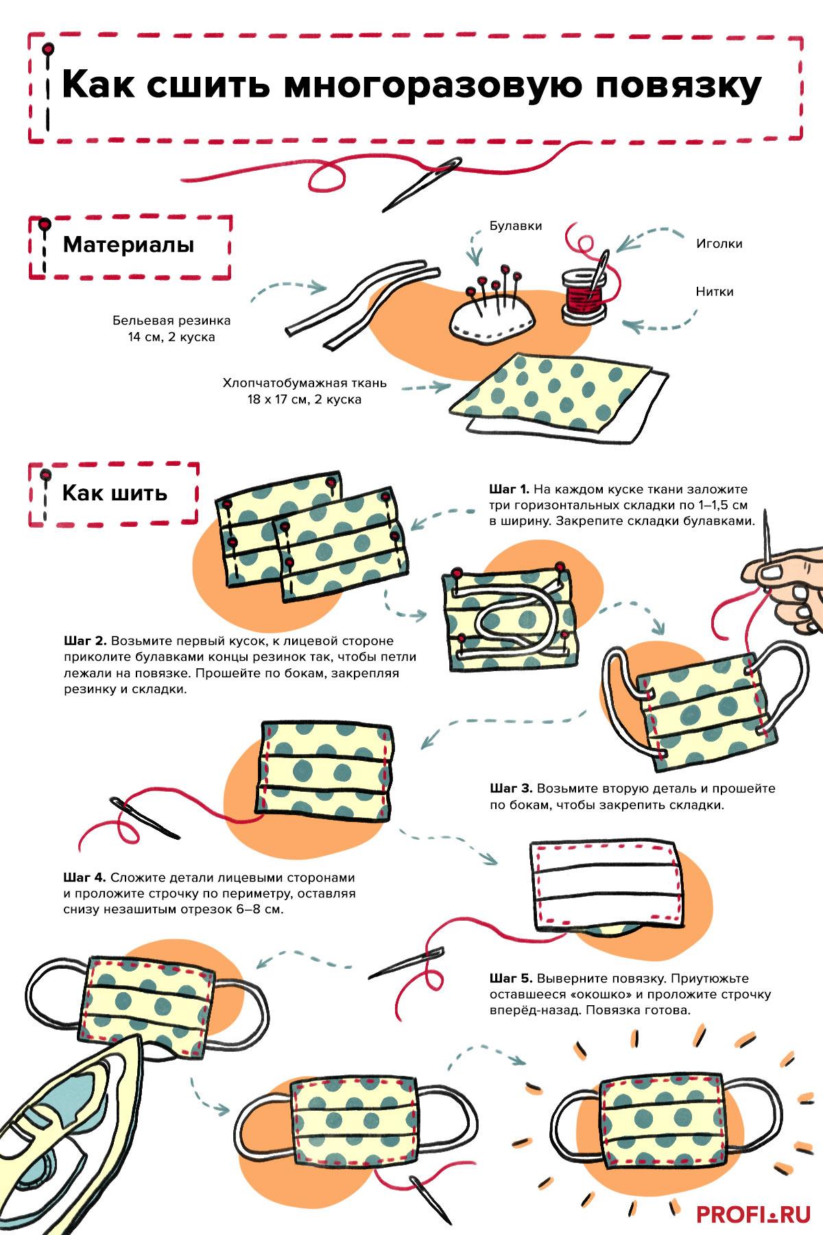 Инфографика: как сшить маску